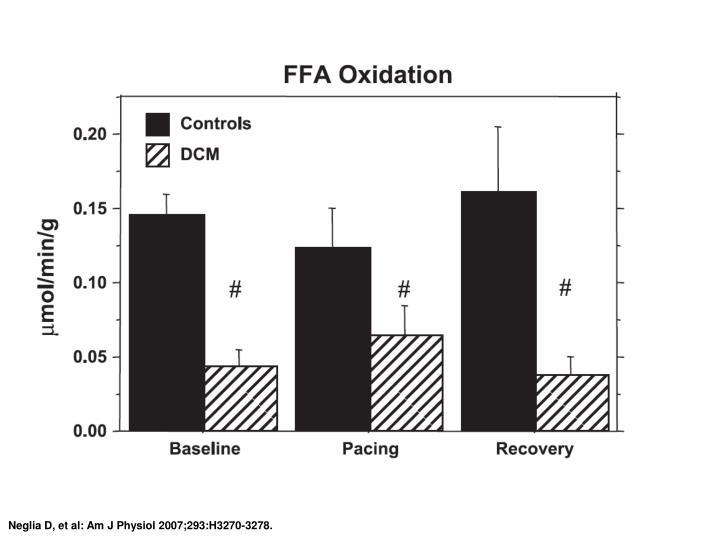 Neglia D, et al: Am J Physiol 2007;293:H3270-3278.
