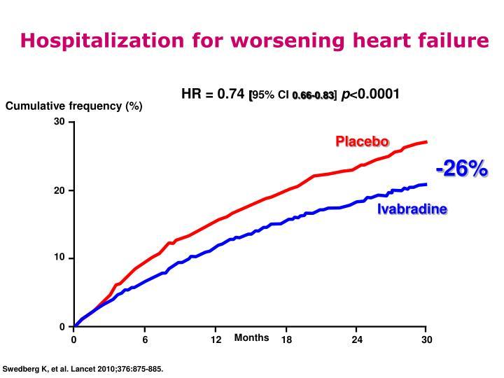 Hospitalization for worsening heart failure