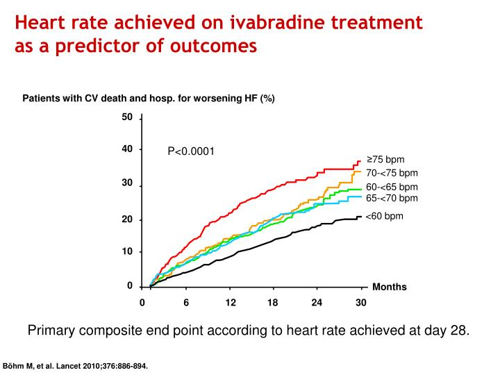 Heart rate achieved on ivabradine treatment
