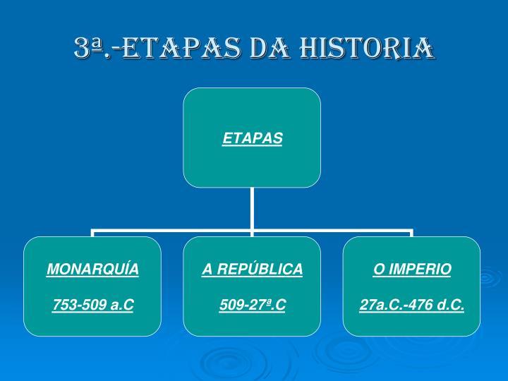 3ª.-ETAPAS DA HISTORIA