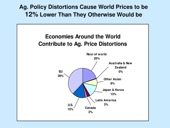 Ag. Policy Distortions Cause World Prices to be