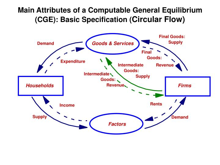 Main Attributes of a Computable General Equilibrium (CGE): Basic Specification (