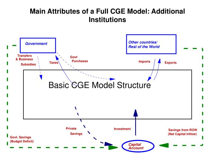 Main Attributes of a Full CGE Model: Additional Institutions