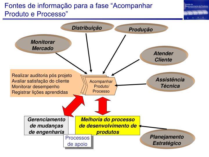 """Fontes de informação para a fase """"Acompanhar Produto e Processo"""