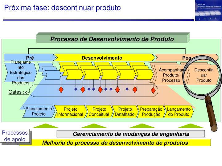 Próxima fase: descontinuar produto