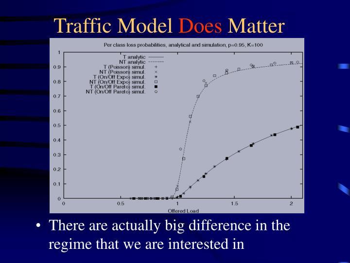 Traffic Model
