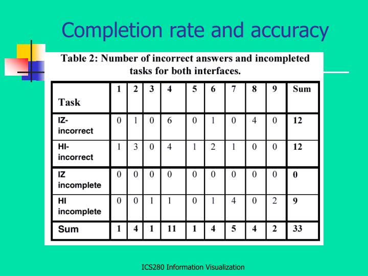 Completion rate and accuracy
