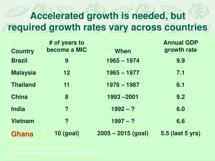 Accelerated growth is needed, but            required growth rates vary across countries