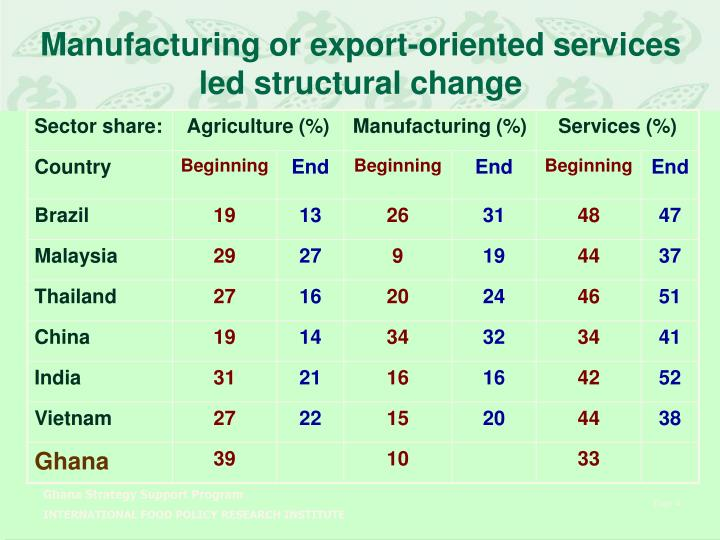 Manufacturing or export-oriented services led structural change