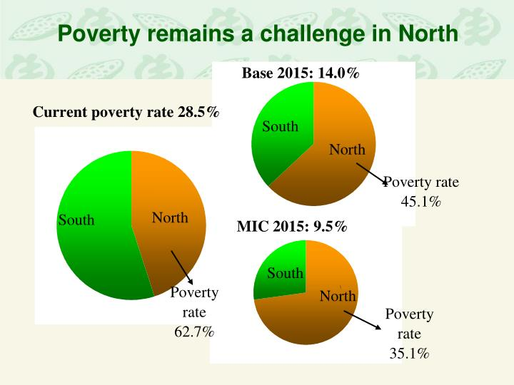 Poverty remains a challenge in North