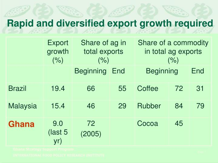 Rapid and diversified export growth required