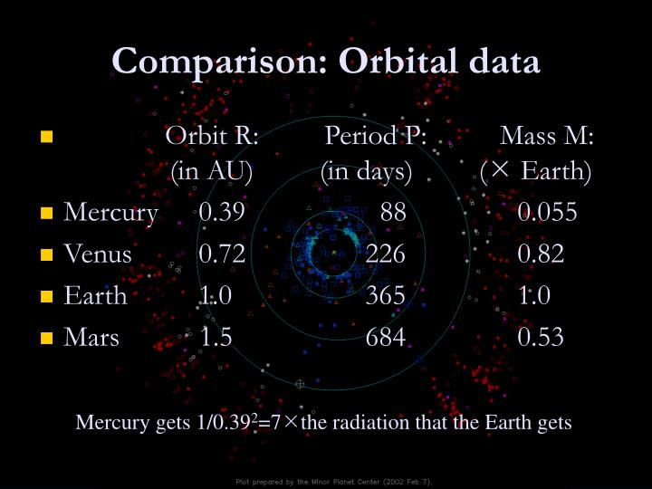 Comparison: Orbital data