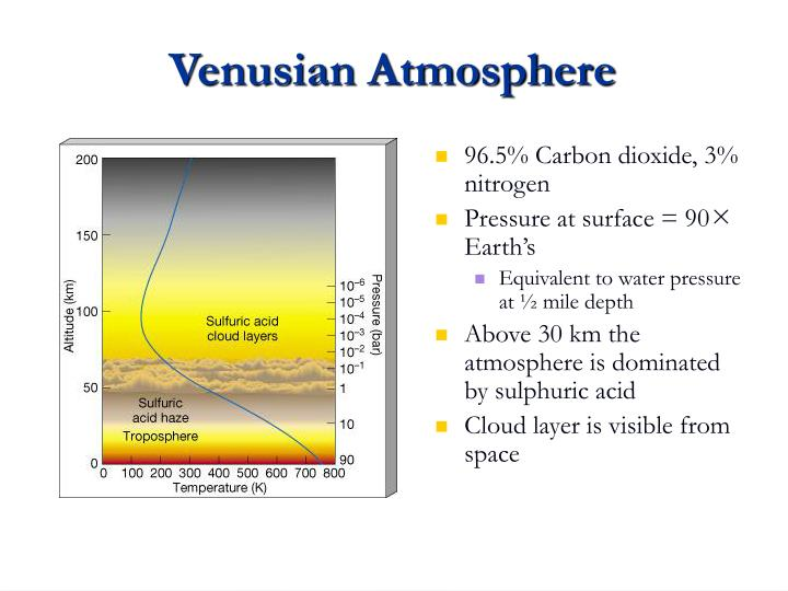 Venusian Atmosphere