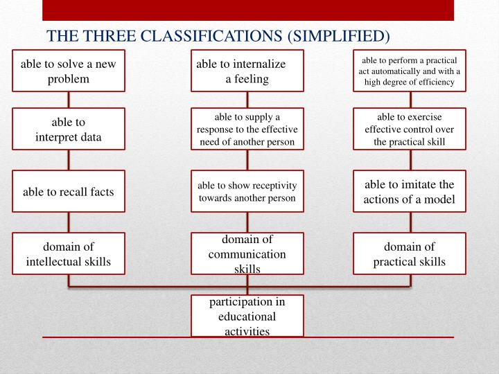 THE THREE CLASSIFICATIONS (SIMPLIFIED)
