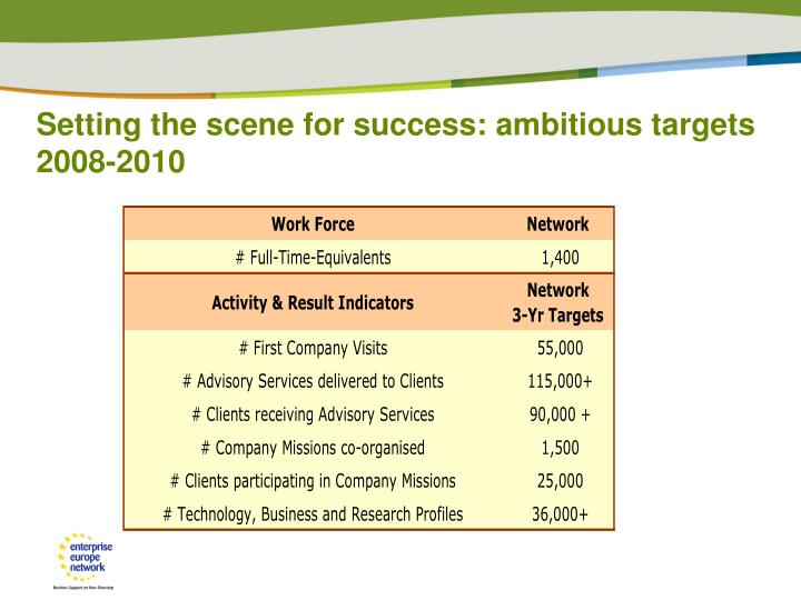 Setting the scene for success: ambitious targets 2008-2010