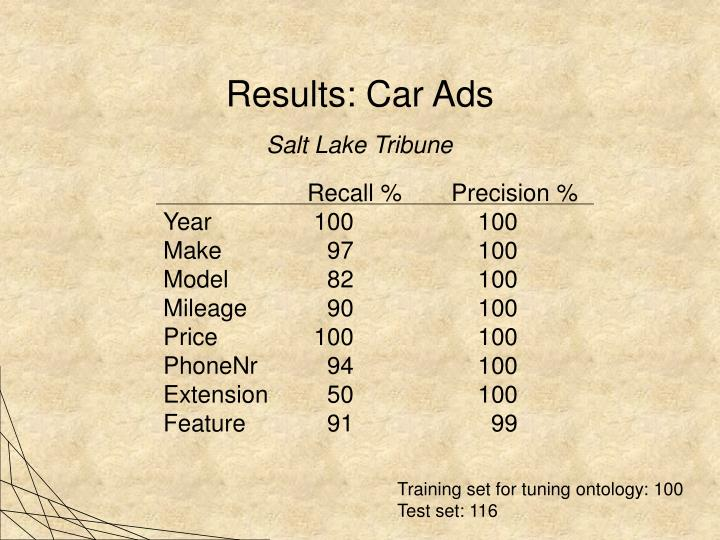 Results: Car Ads