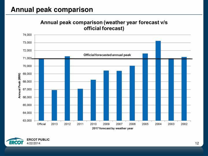 Annual peak comparison