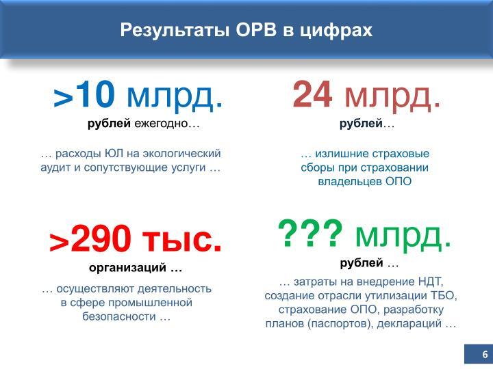Результаты ОРВ в цифрах