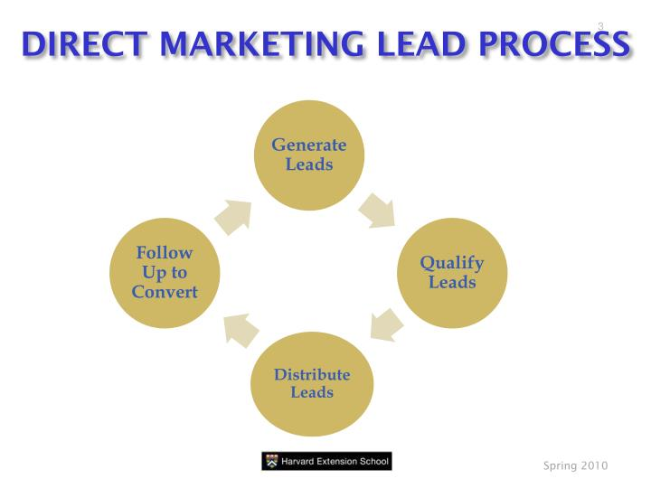 Direct marketing lead process