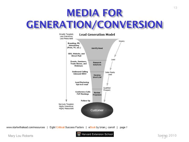 MEDIA FOR GENERATION/CONVERSION