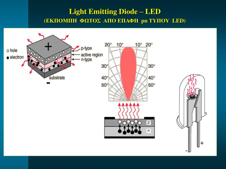 Light Emitting Diode – LED