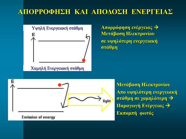 Υψηλή Ενεργειακή στάθμη
