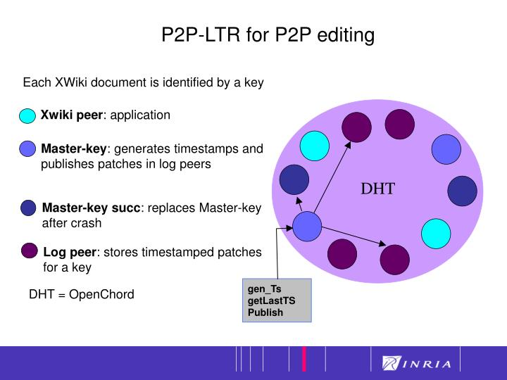 P2P-LTR for P2P editing