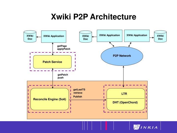 Xwiki P2P Architecture