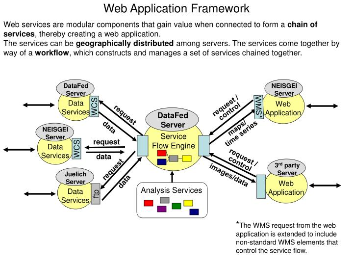 Web application framework