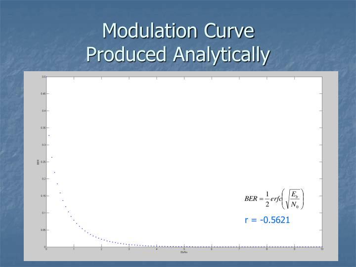 Modulation Curve