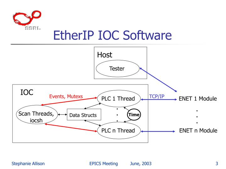EtherIP IOC Software