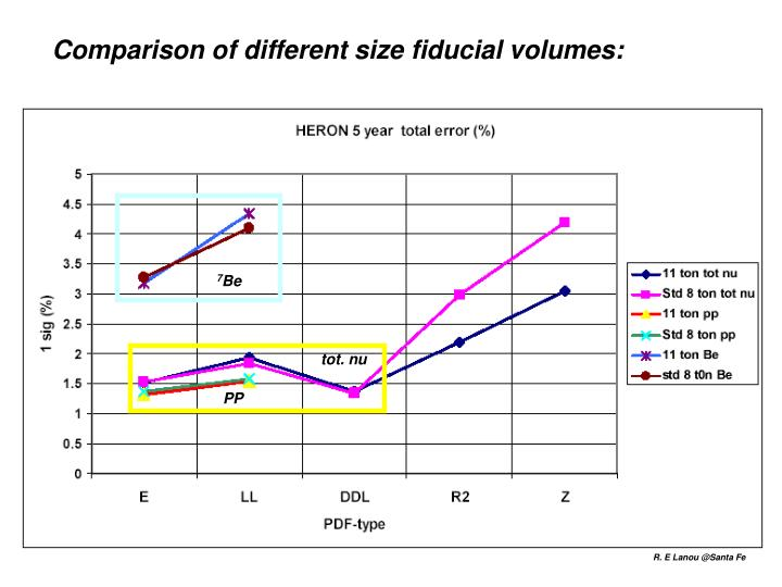 Comparison of different size fiducial volumes:
