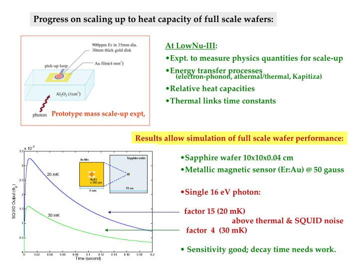 Results allow simulation of full scale wafer performance: