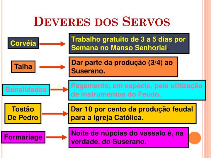 Deveres dos Servos