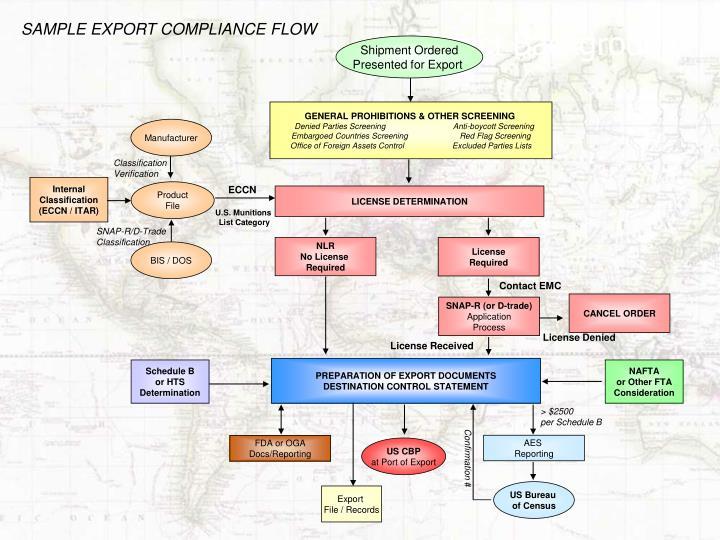 SAMPLE EXPORT COMPLIANCE FLOW