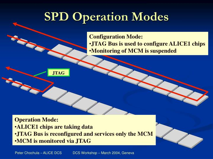 SPD Operation Modes