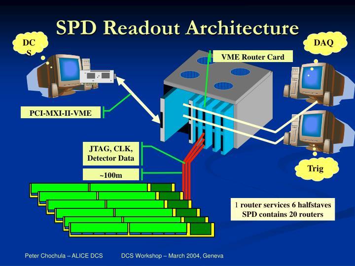 SPD Readout Architecture