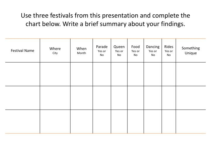 Use three festivals from this presentation and complete the chart below. Write a brief summary about your findings.