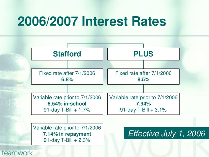 2006 2007 interest rates