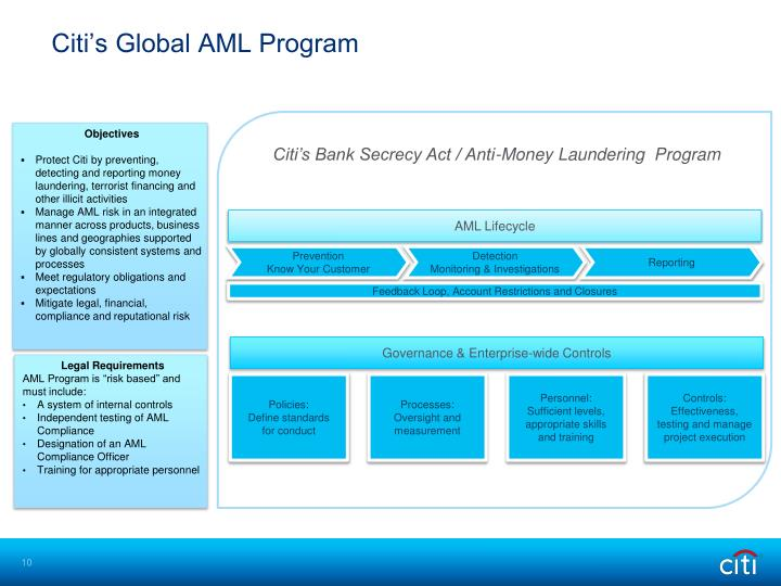 Citi's Global AML Program