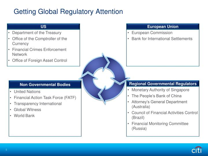 Getting Global Regulatory Attention