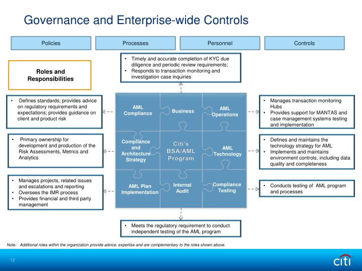 Governance and Enterprise-wide Controls