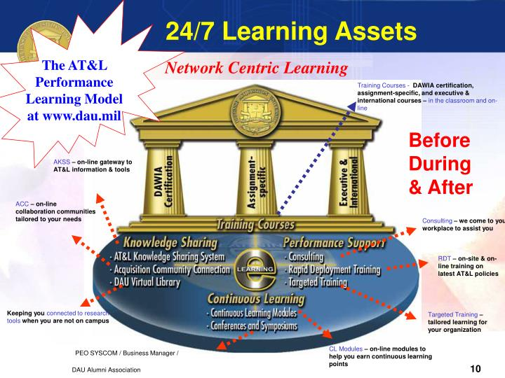 24/7 Learning Assets