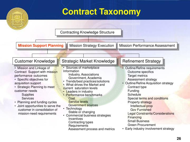 Contract Taxonomy