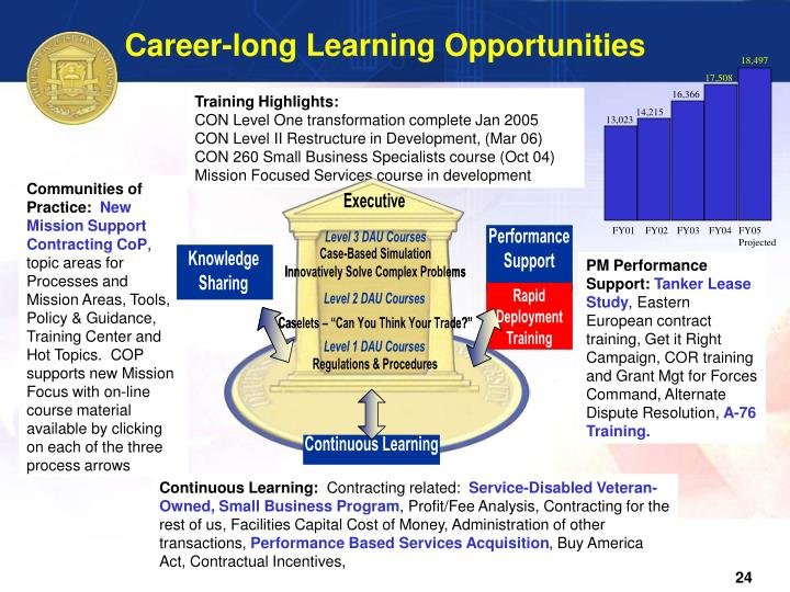 Career-long Learning Opportunities