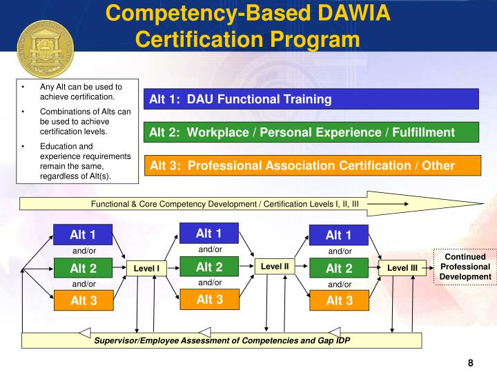 Competency-Based DAWIA