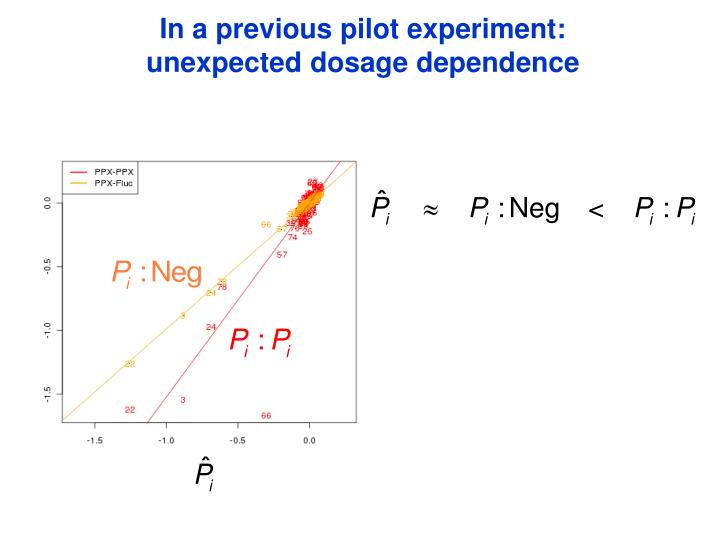 In a previous pilot experiment: