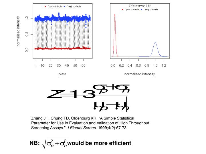 """Zhang JH, Chung TD, Oldenburg KR, """"A Simple Statistical Parameter for Use in Evaluation and Validation of High Throughput Screening Assays."""""""
