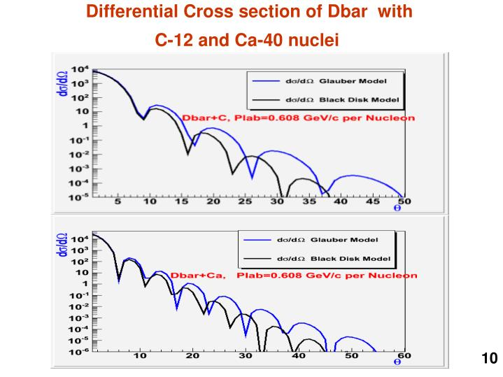 Differential Cross section of Dbar  with