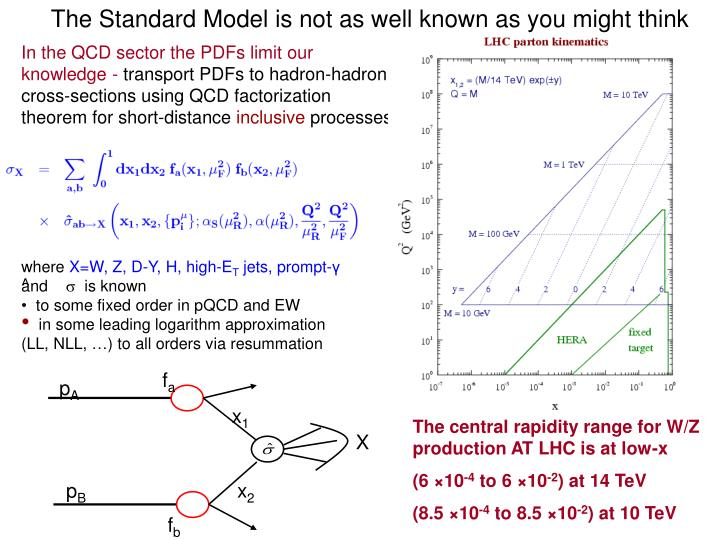 The Standard Model is not as well known as you might think